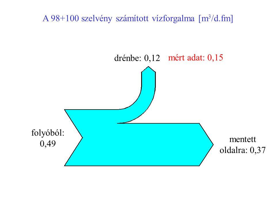 A 98+100 szelvény számított vízforgalma [m3/d.fm]